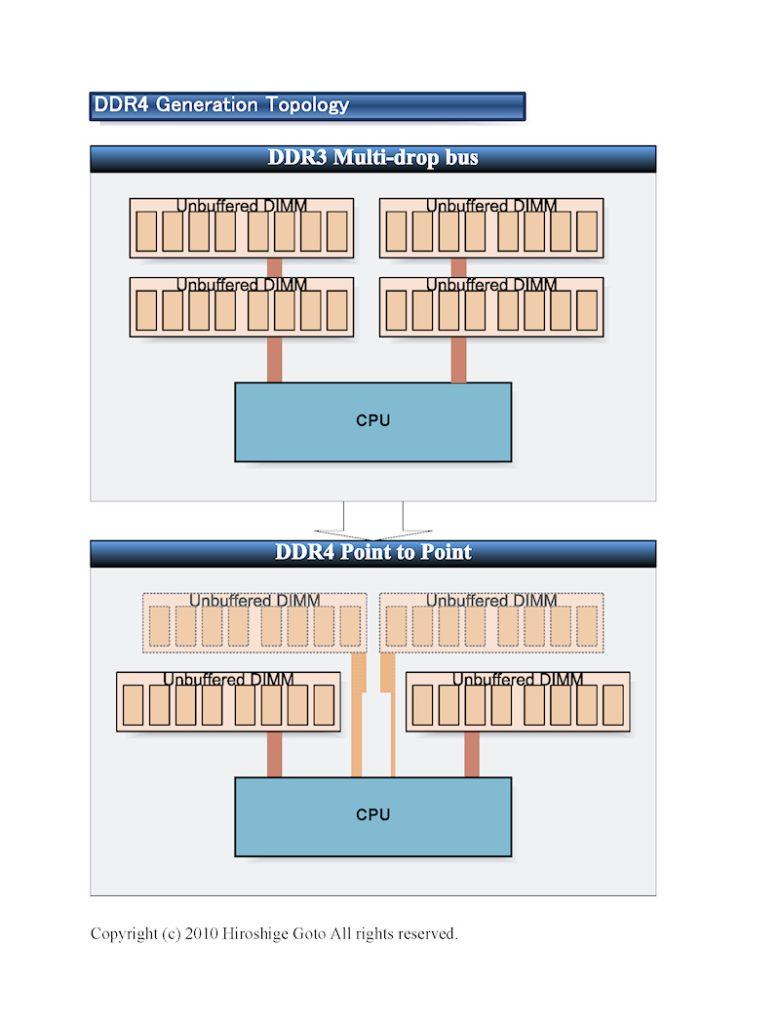 DDR3965