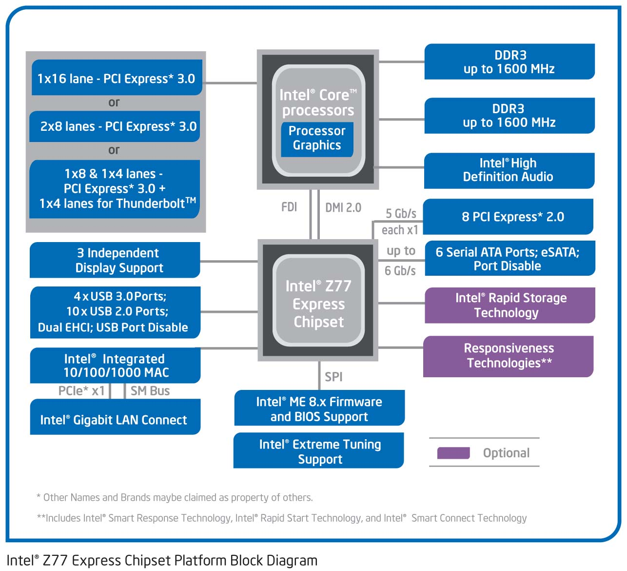 Z77-blockdiagram.vs1